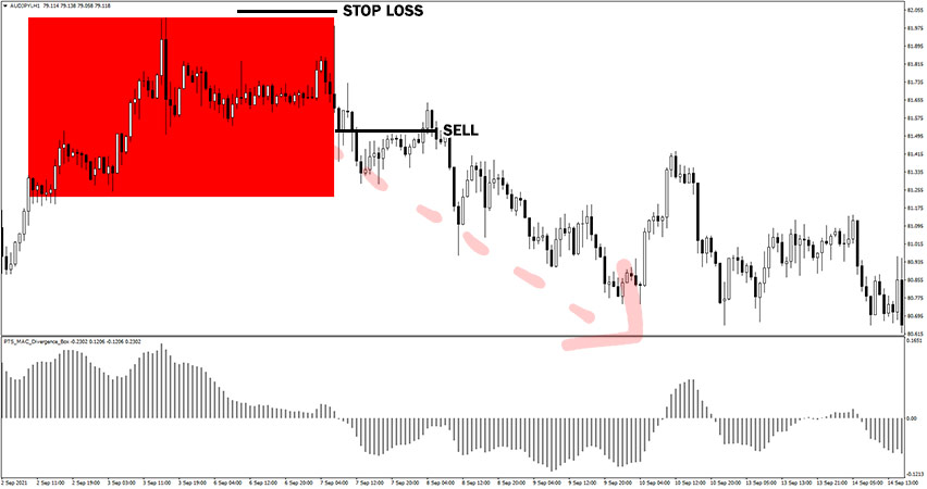 PTS MACD Divergence Box Example of Sell Trade