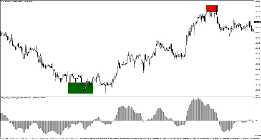 PTS MACD Divergence Box Indicator for MT4