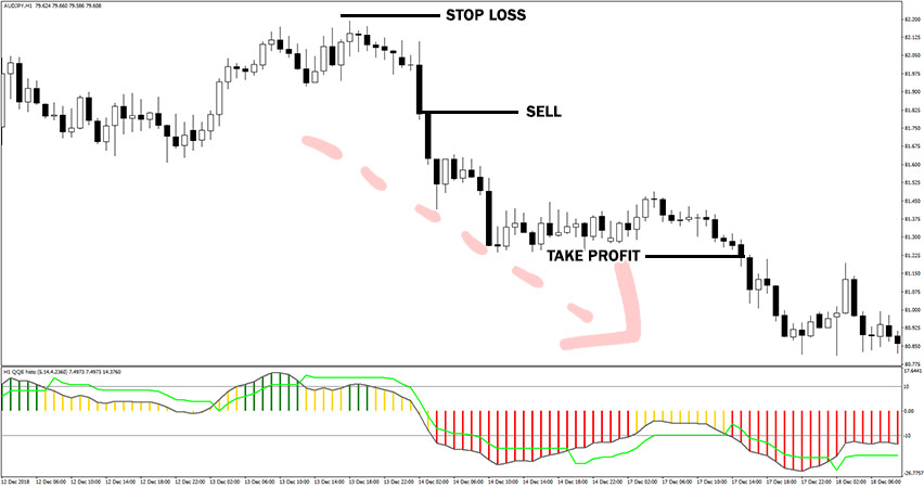 QQE Histogram Indicator Example of Sell Trade