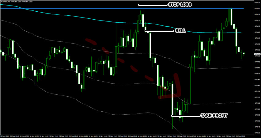 VWAP Plus Indicator Example of Sell Trade