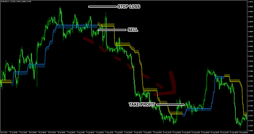 Forex Olympus Indicator Example of Sell Trade