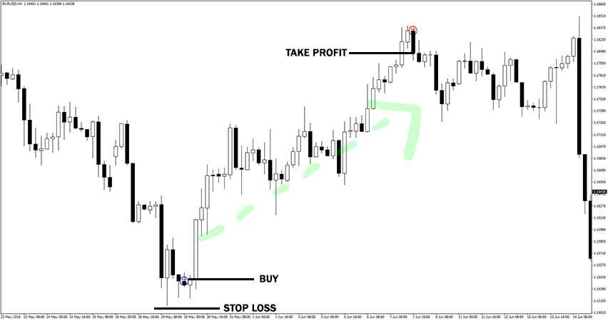 Forex Pro Shadow Indicator Example of Buy Trade