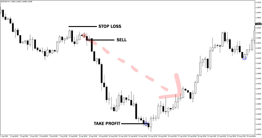 Forex Pro Shadow Indicator Example of Sell Trade
