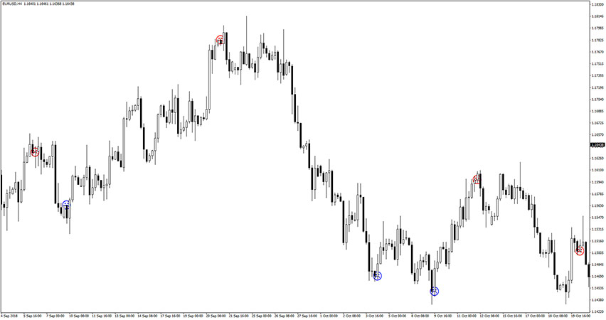 Forex Pro Shadow Indicator for MT4