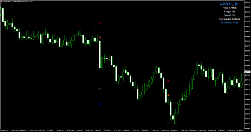Forex Thunderbolt Trading Indicator Example of Sell Trade