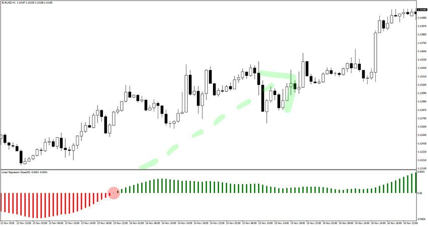 Linear Regression Slope Indicator Example of Buy Trade