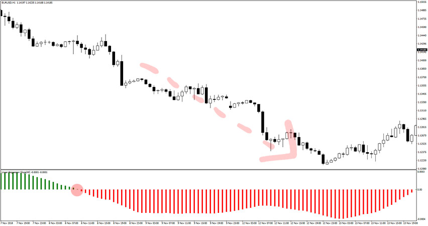 Linear Regression Slope Indicator Example of Sell Trade