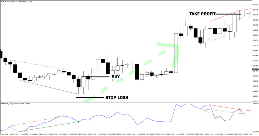 Momentum Divergence Indicator Example of Buy Trade