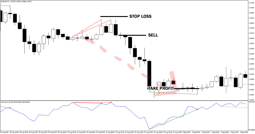 Momentum Divergence Indicator Example of Sell Trade