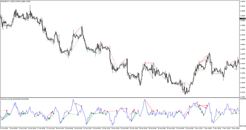 Momentum Divergence Indicator for MT4