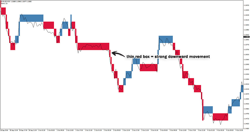 Renko Boxes Chart Indicator Example of Sell Trade