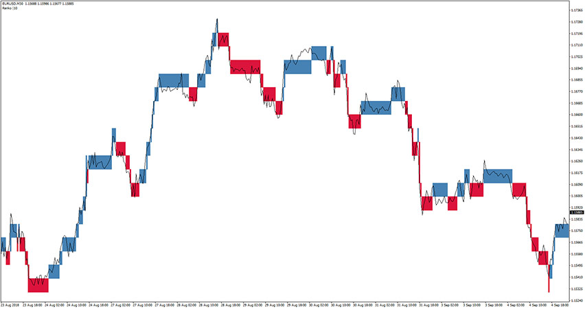 Renko Boxes Chart Indicator for MT4