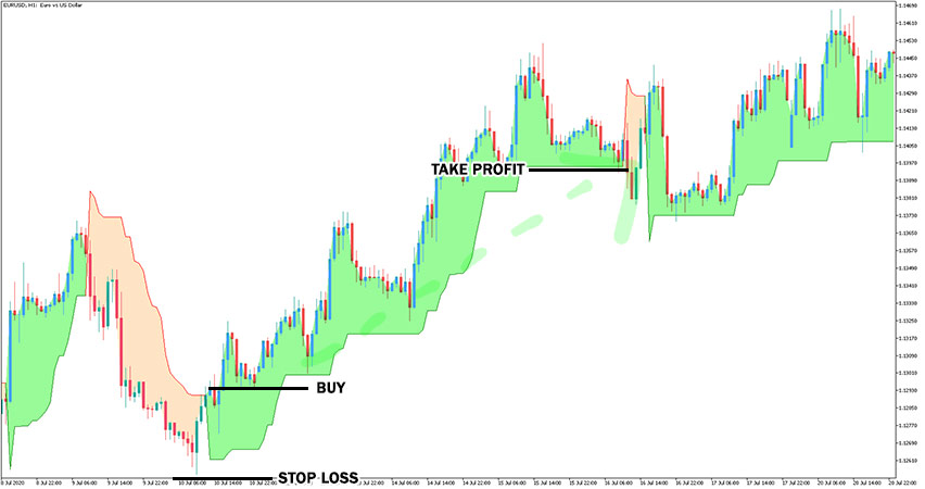 Supertrend Indicator Example of Buy Trade