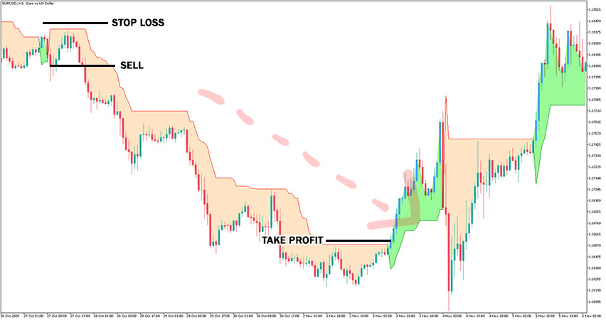 Supertrend Indicator Example of Sell Trade
