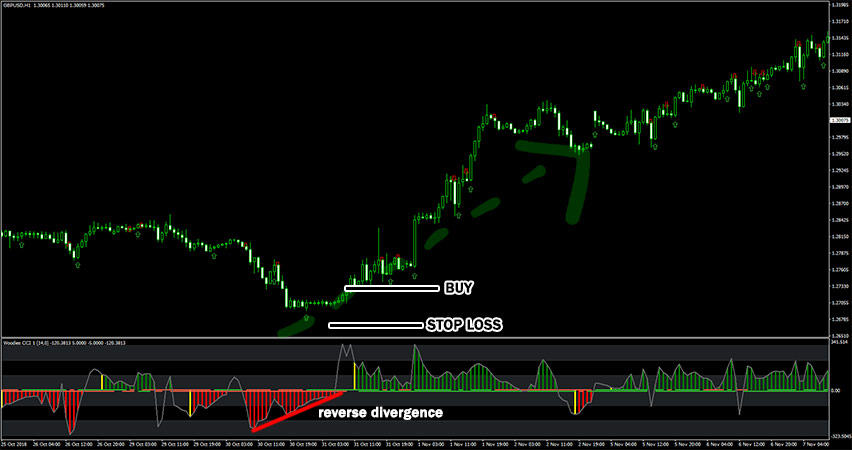 Woodies CCI Arrows Oscillator Example of Reverse Divergence Signal
